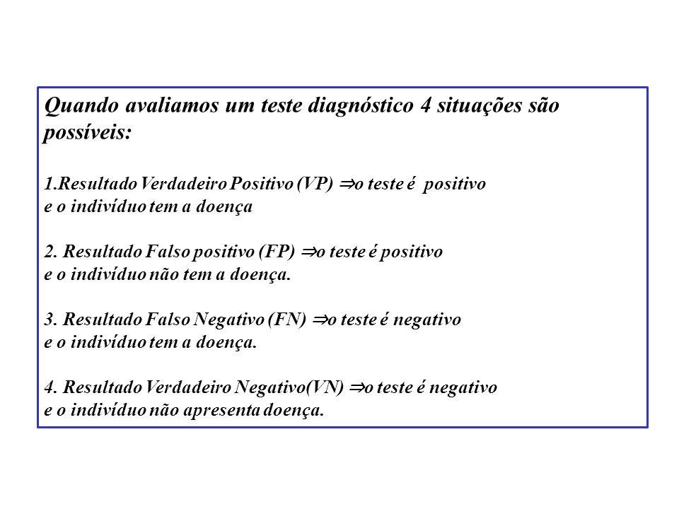 Quando avaliamos um teste diagnóstico 4 situações são possíveis: