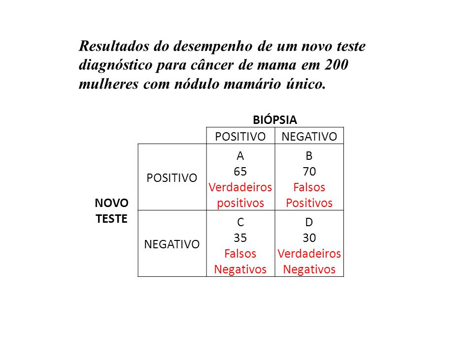 Resultados do desempenho de um novo teste diagnóstico para câncer de mama em 200 mulheres com nódulo mamário único.