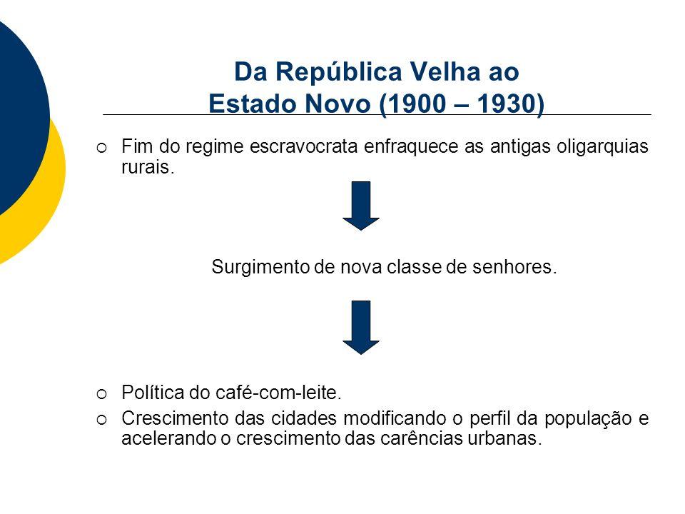 Da República Velha ao Estado Novo (1900 – 1930)