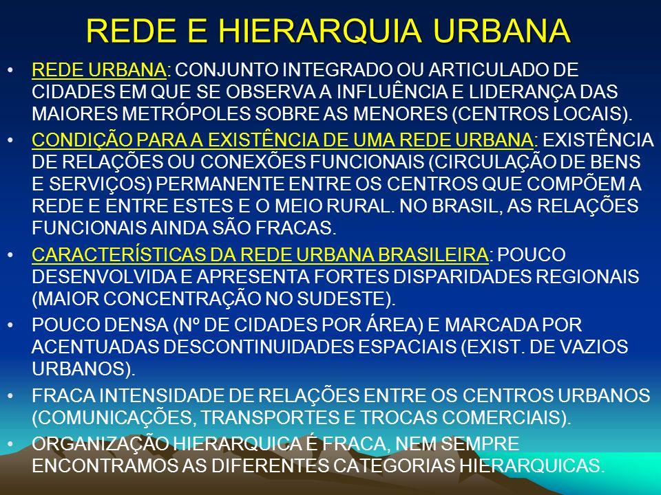 REDE E HIERARQUIA URBANA