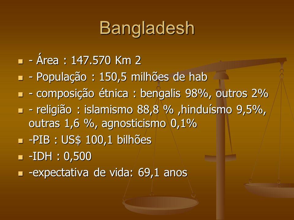 Bangladesh - Área : 147.570 Km 2 - População : 150,5 milhões de hab