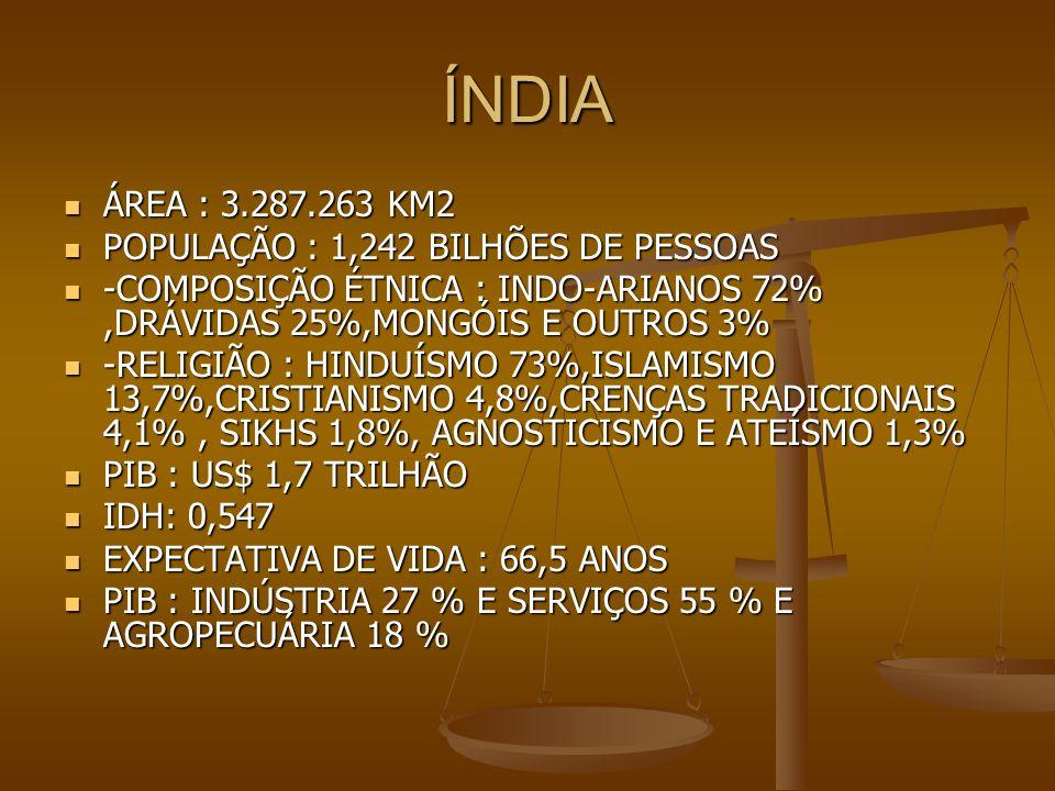 ÍNDIA ÁREA : 3.287.263 KM2 POPULAÇÃO : 1,242 BILHÕES DE PESSOAS