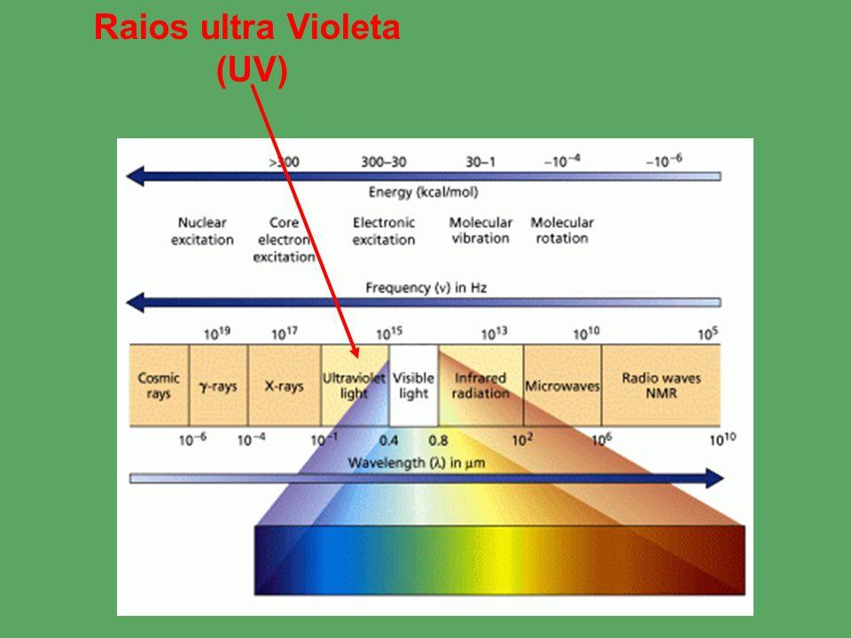 Raios ultra Violeta (UV)