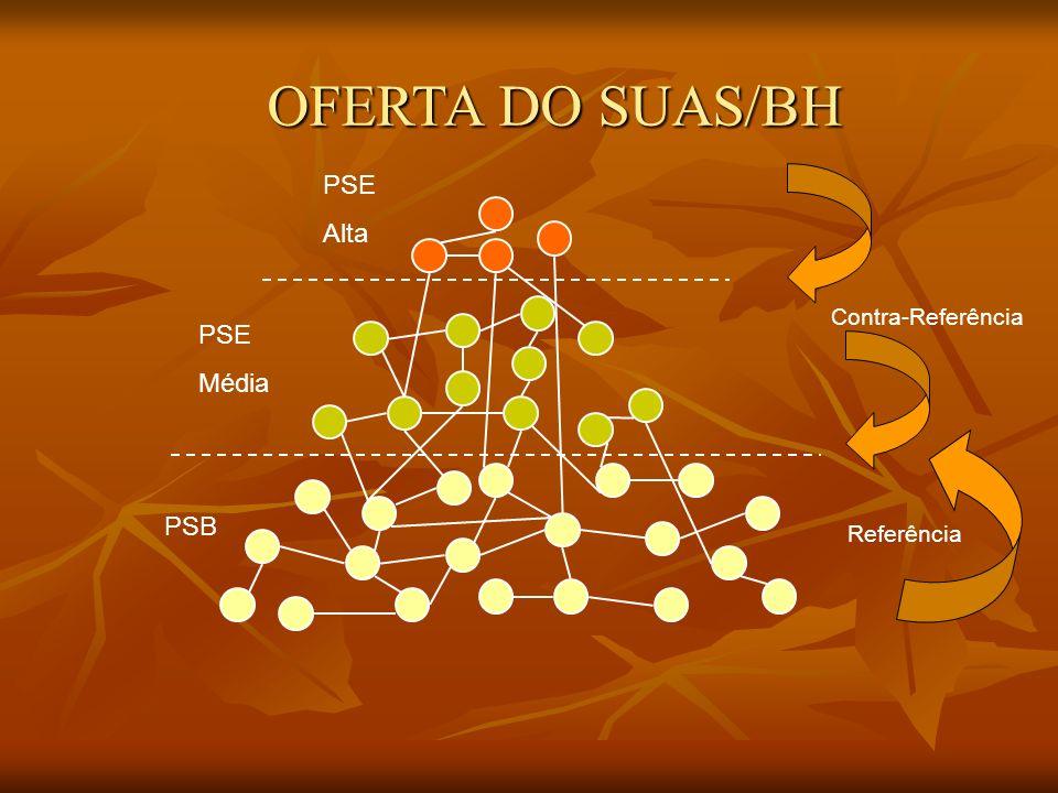 OFERTA DO SUAS/BH PSE Alta Contra-Referência PSE Média PSB Referência