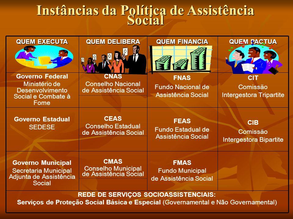 Instâncias da Política de Assistência Social