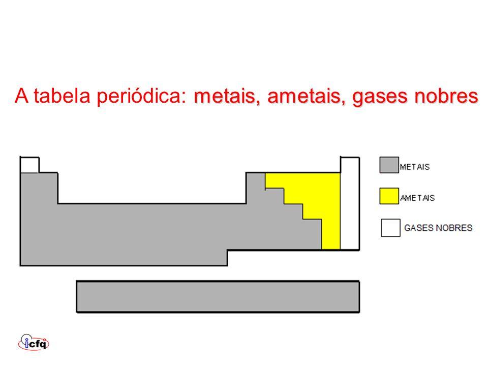 A tabela periódica: metais, ametais, gases nobres