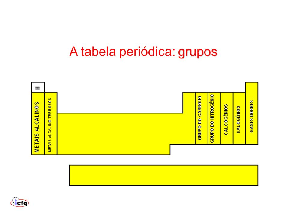 A tabela periódica: grupos