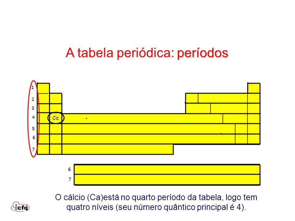 A tabela periódica: períodos