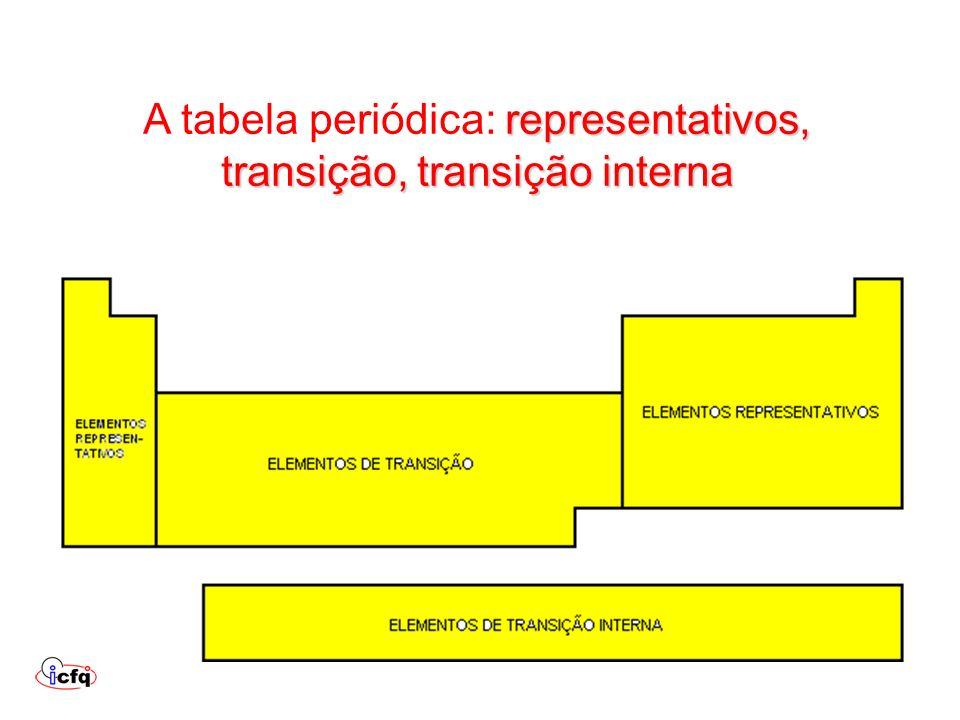 A tabela periódica: representativos, transição, transição interna