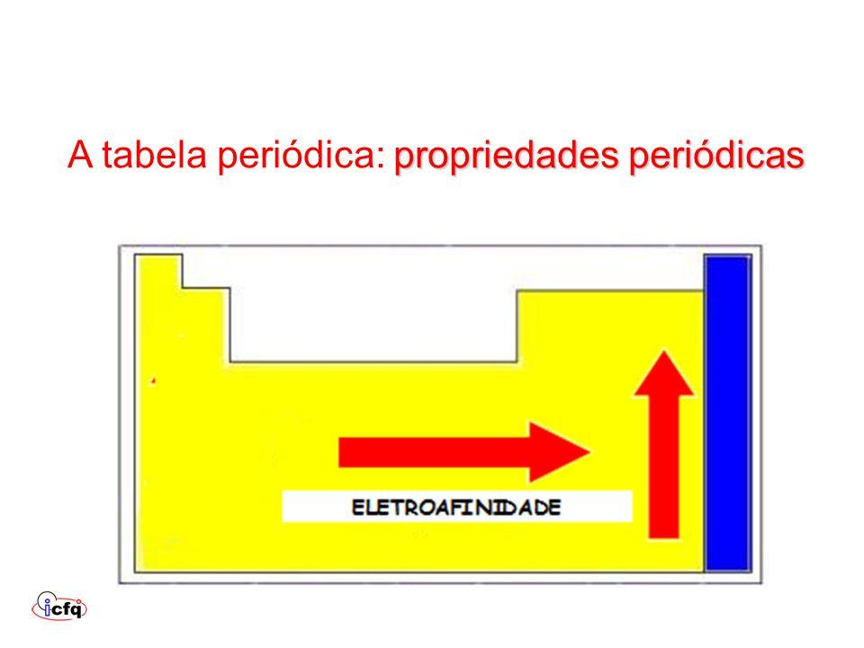 A tabela periódica: propriedades periódicas
