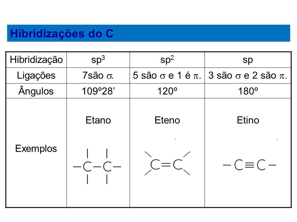 Hibridizações do C Hibridização sp3 sp2 sp Ligações 7são .