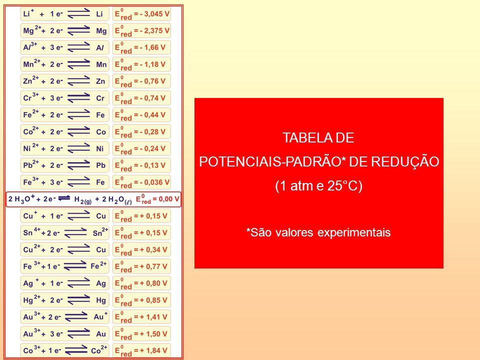 POTENCIAIS-PADRÃO* DE REDUÇÃO (1 atm e 25°C)