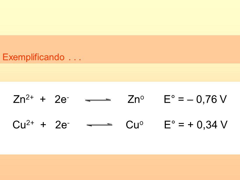 Zn2+ + 2e- Zno E° = – 0,76 V Cu2+ + 2e- Cuo E° = + 0,34 V