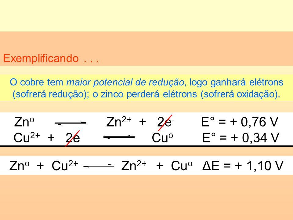 Zno Zn2+ + 2e- E° = + 0,76 V Cu2+ + 2e- Cuo E° = + 0,34 V