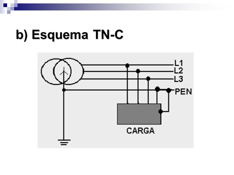 b) Esquema TN-C