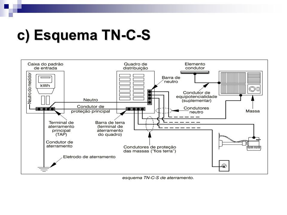c) Esquema TN-C-S