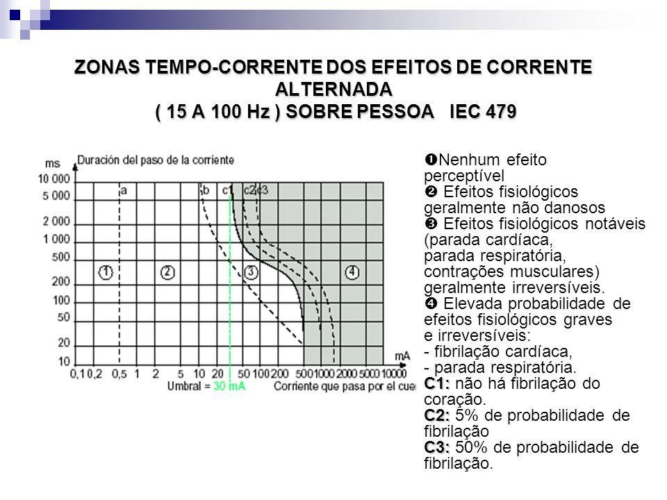 ZONAS TEMPO-CORRENTE DOS EFEITOS DE CORRENTE ALTERNADA ( 15 A 100 Hz ) SOBRE PESSOA IEC 479