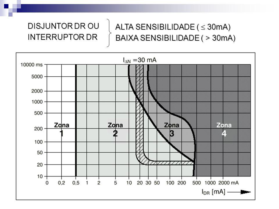 DISJUNTOR DR OU INTERRUPTOR DR ALTA SENSIBILIDADE (  30mA) BAIXA SENSIBILIDADE ( > 30mA)