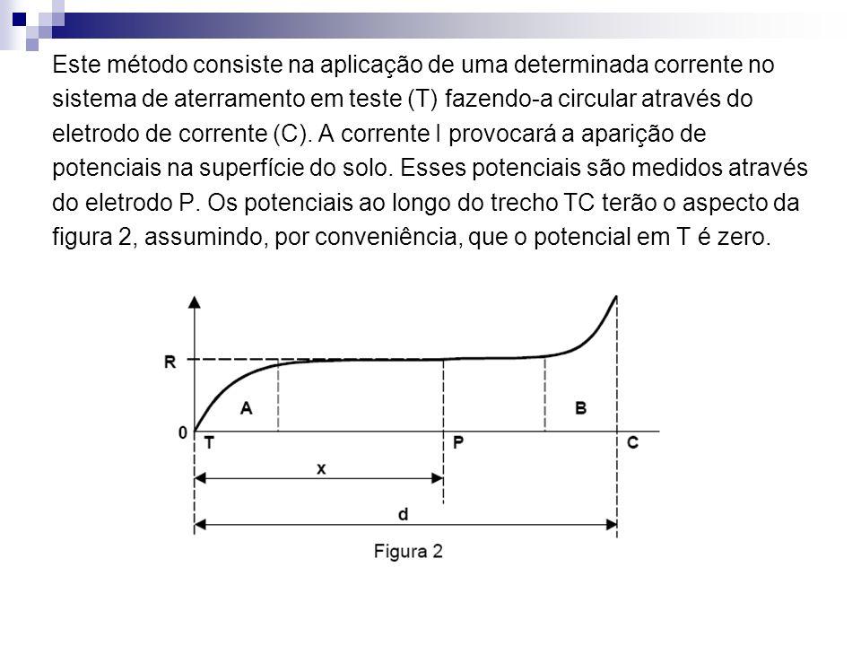 Este método consiste na aplicação de uma determinada corrente no