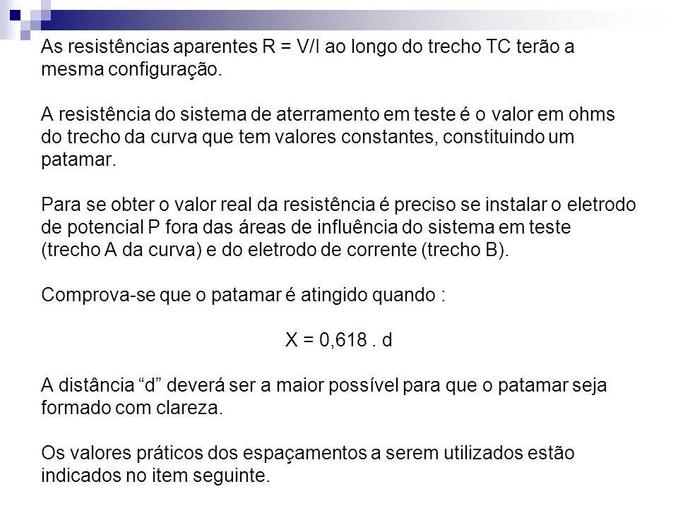 As resistências aparentes R = V/I ao longo do trecho TC terão a
