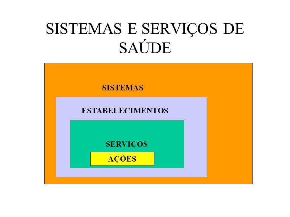 SISTEMAS E SERVIÇOS DE SAÚDE