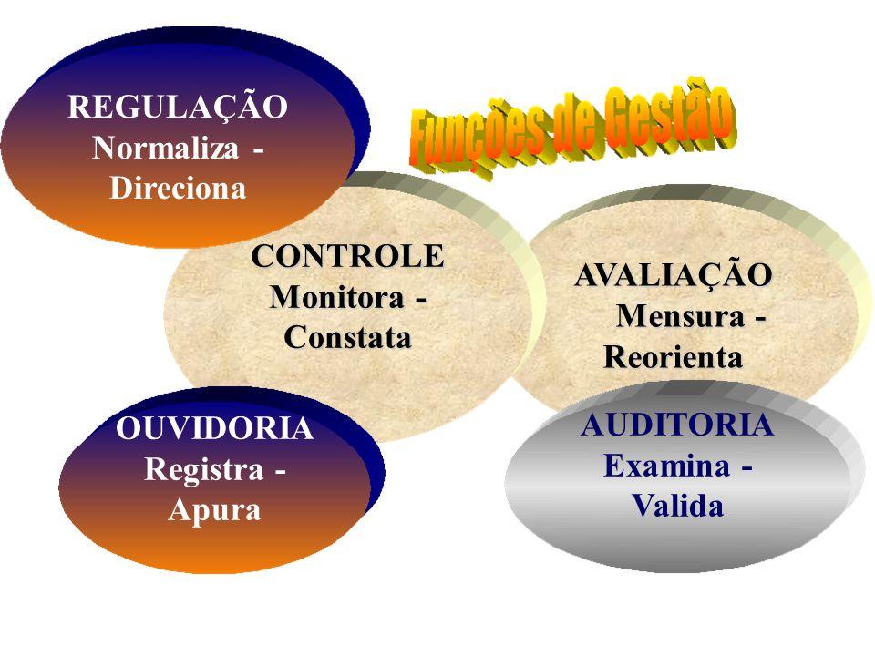 REGULAÇÃO Normaliza - Direciona CONTROLE Monitora -Constata