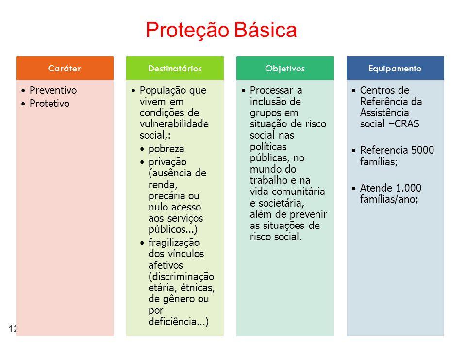 Proteção Básica Caráter Preventivo Protetivo Destinatários