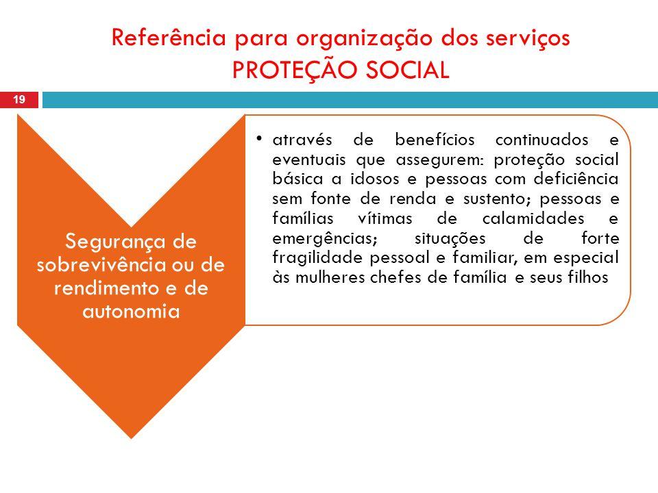 Referência para organização dos serviços PROTEÇÃO SOCIAL