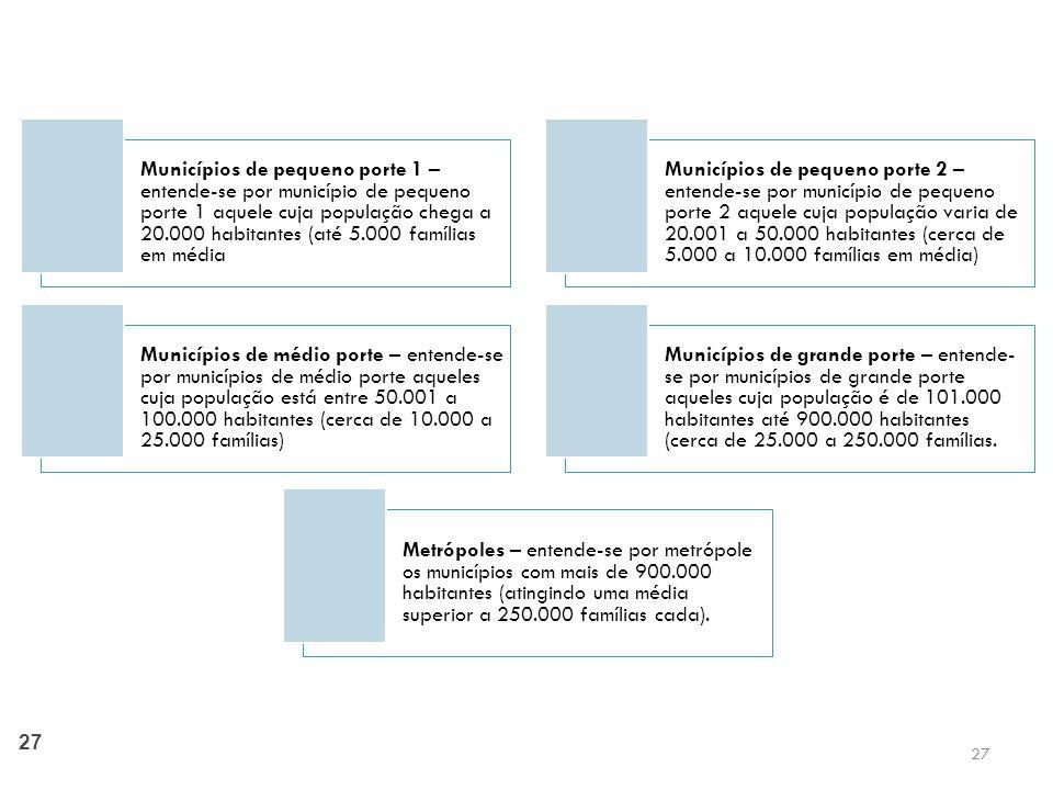 Municípios de pequeno porte 1 – entende-se por município de pequeno porte 1 aquele cuja população chega a 20.000 habitantes (até 5.000 famílias em média