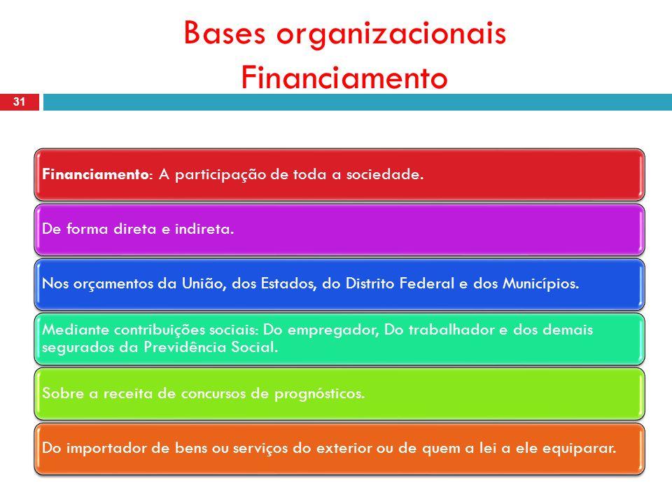 Bases organizacionais Financiamento
