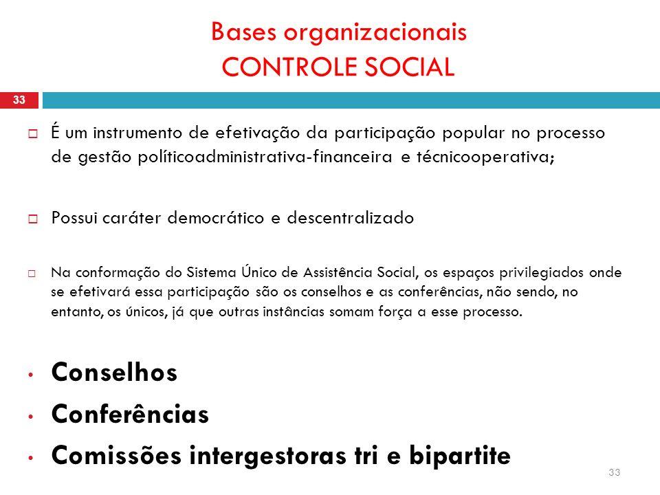 Bases organizacionais CONTROLE SOCIAL