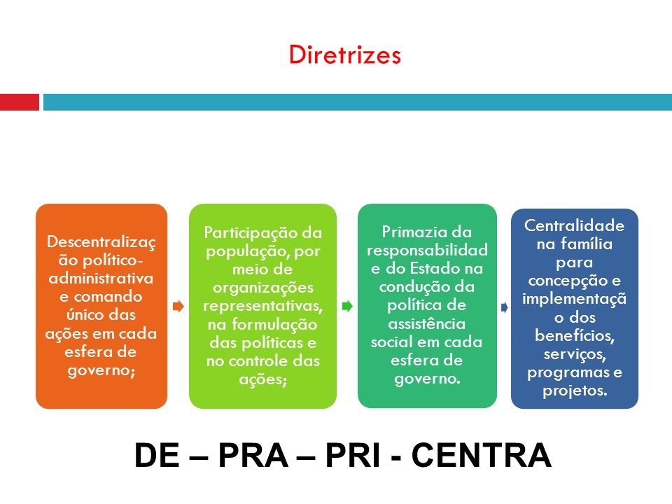 DE – PRA – PRI - CENTRA Diretrizes