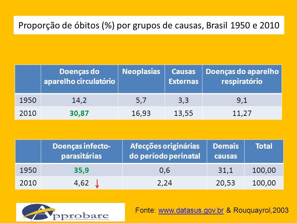 Proporção de óbitos (%) por grupos de causas, Brasil 1950 e 2010