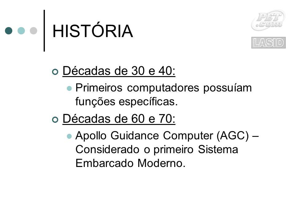 HISTÓRIA Décadas de 30 e 40: Décadas de 60 e 70: