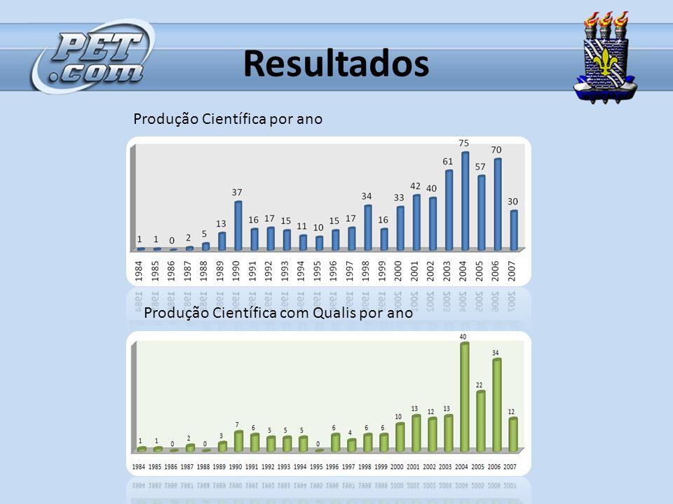 Resultados Produção Científica por ano