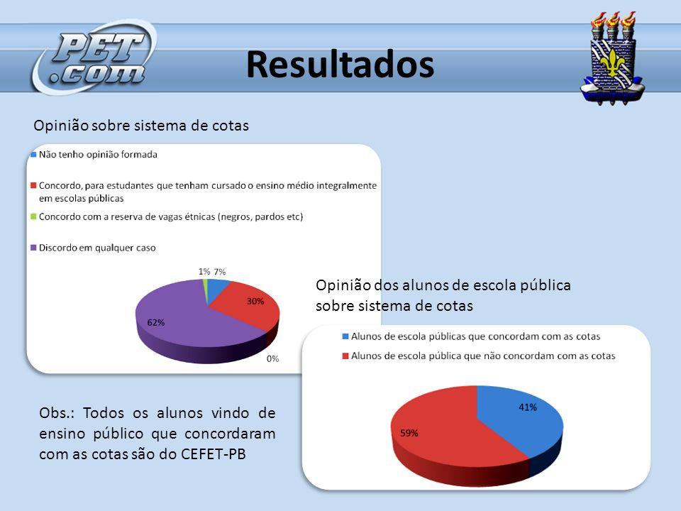 Resultados Opinião sobre sistema de cotas