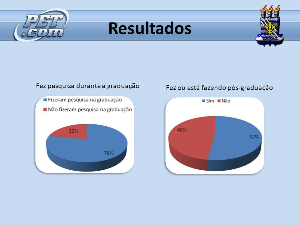Resultados Fez pesquisa durante a graduação