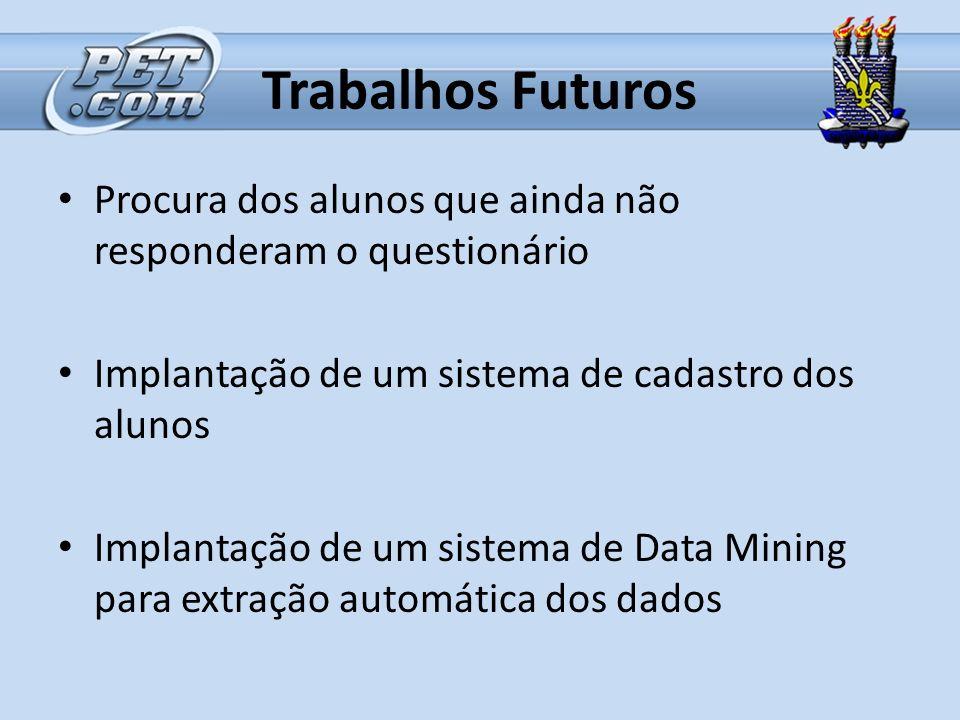 Trabalhos Futuros Procura dos alunos que ainda não responderam o questionário. Implantação de um sistema de cadastro dos alunos.