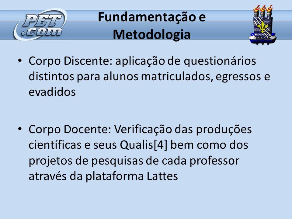 Fundamentação e Metodologia