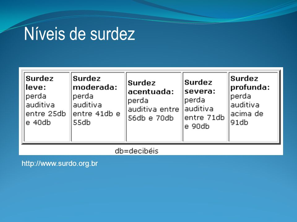 Níveis de surdez http://www.surdo.org.br
