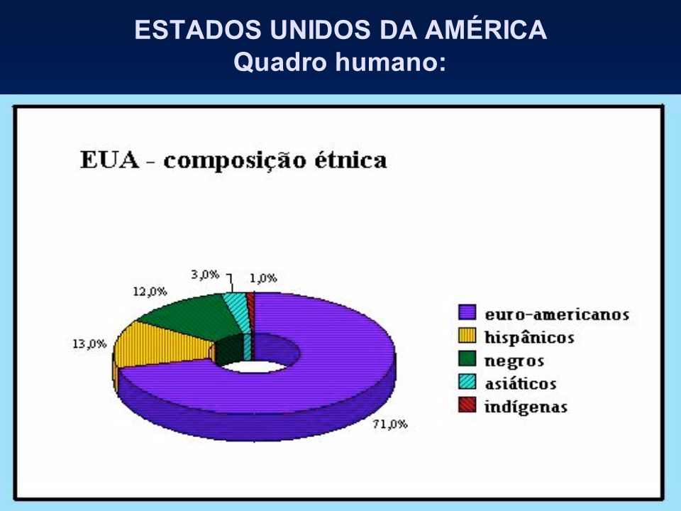 ESTADOS UNIDOS DA AMÉRICA Quadro humano: