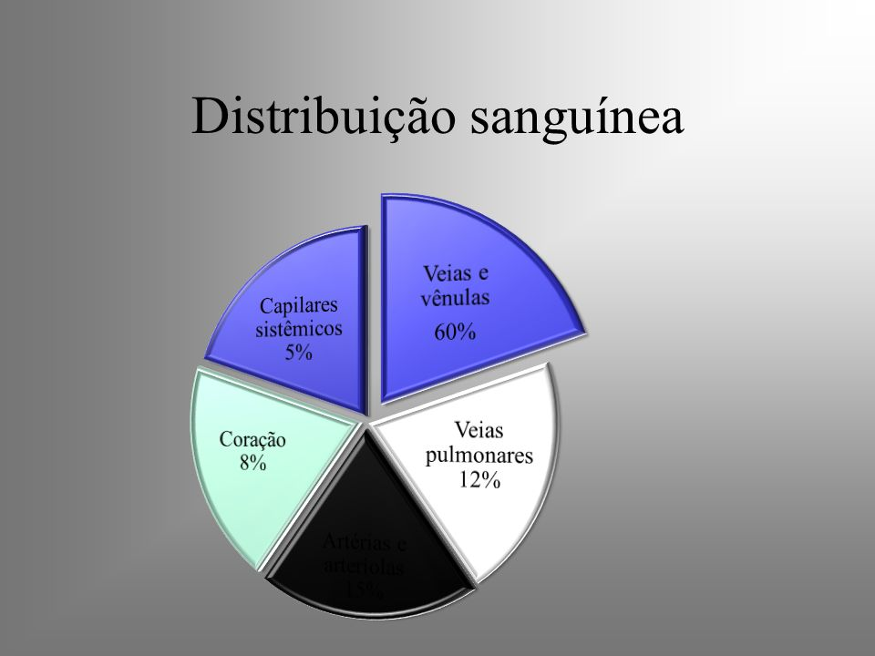 Distribuição sanguínea