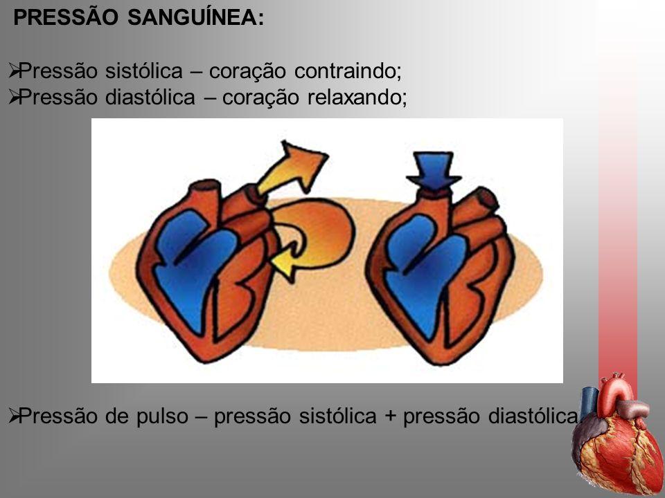 PRESSÃO SANGUÍNEA:Pressão sistólica – coração contraindo; Pressão diastólica – coração relaxando;