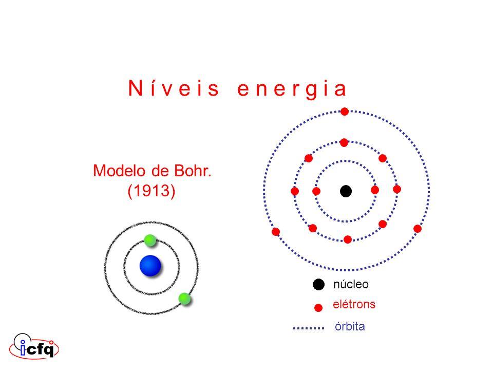 N í v e i s e n e r g i a Modelo de Bohr. (1913) núcleo elétrons
