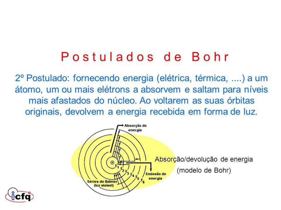 Absorção/devolução de energia