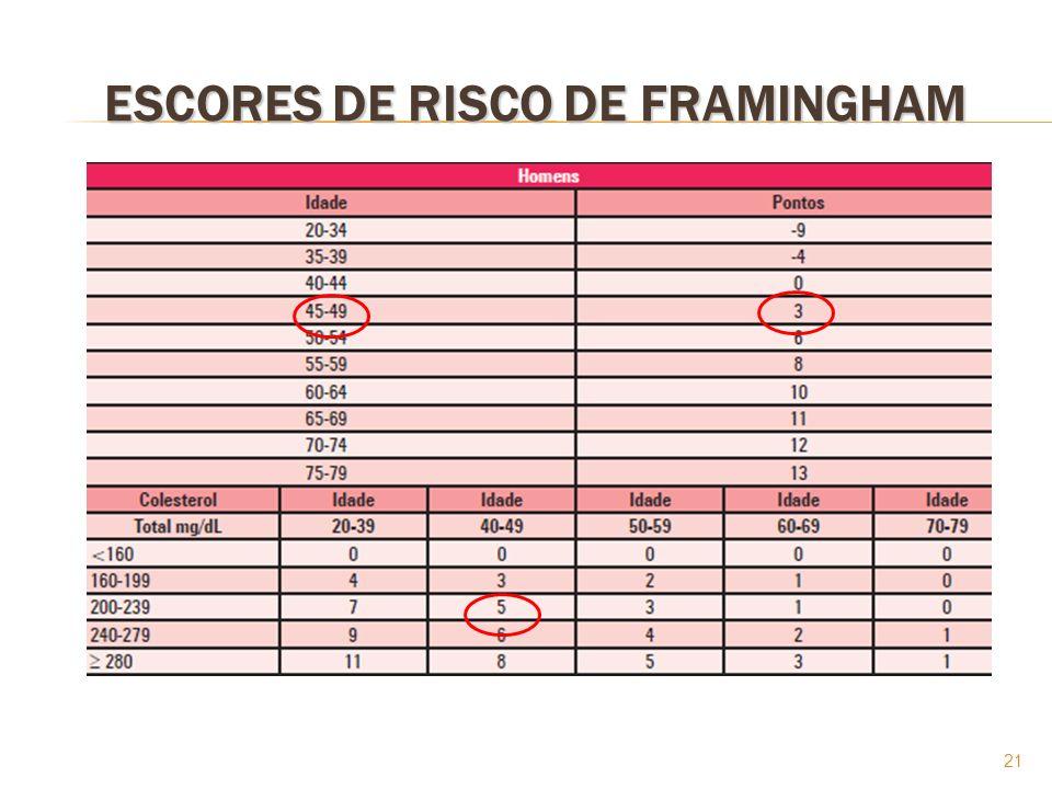 ESCORES DE RISCO DE FRAMINGHAM