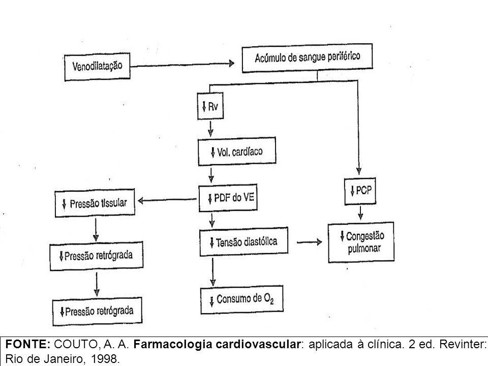 FONTE: COUTO, A. A. Farmacologia cardiovascular: aplicada à clínica
