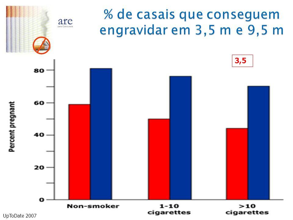 % de casais que conseguem engravidar em 3,5 m e 9,5 m