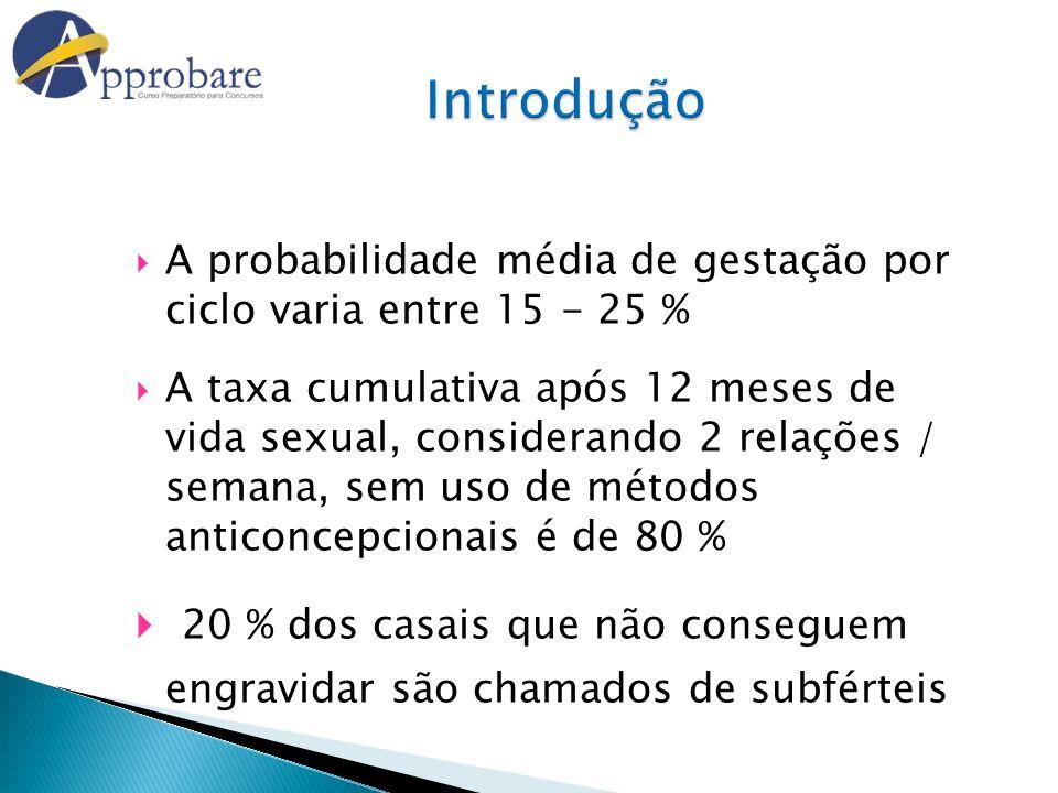 Introdução A probabilidade média de gestação por ciclo varia entre 15 - 25 %