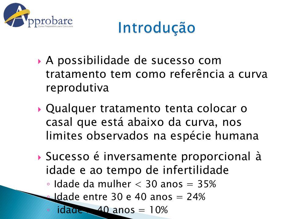 Introdução A possibilidade de sucesso com tratamento tem como referência a curva reprodutiva.
